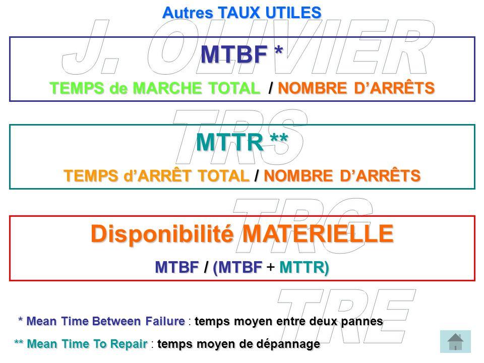 MTBF * TEMPS de MARCHE TOTAL / NOMBRE DARRÊTS * Mean Time Between Failure temps moyen entre deux pannes * Mean Time Between Failure : temps moyen entr