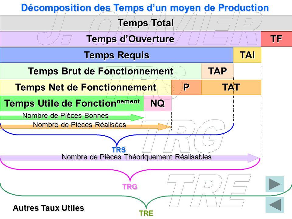 Décomposition des Temps dun moyen de Production Temps Total Temps Total Temps dOuverture Temps dOuverture Temps Requis Temps Brut de Fonctionnement Te