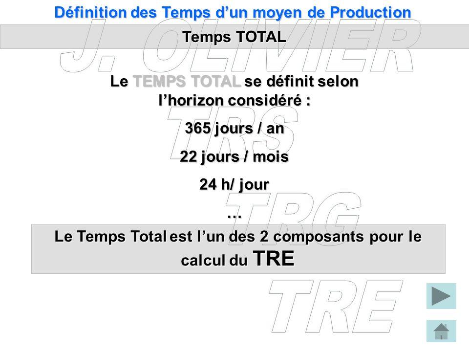 Temps TOTAL Définition des Temps dun moyen de Production Le TEMPS TOTALse définit selon lhorizon considéré : Le TEMPS TOTAL se définit selon lhorizon