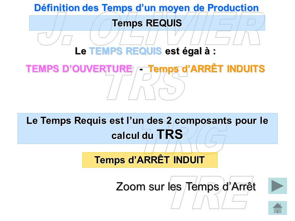 Définition des Temps dun moyen de Production Temps REQUIS Le TEMPS REQUISest égal à : Le TEMPS REQUIS est égal à : TEMPS DOUVERTURE - Temps dARRÊT IND