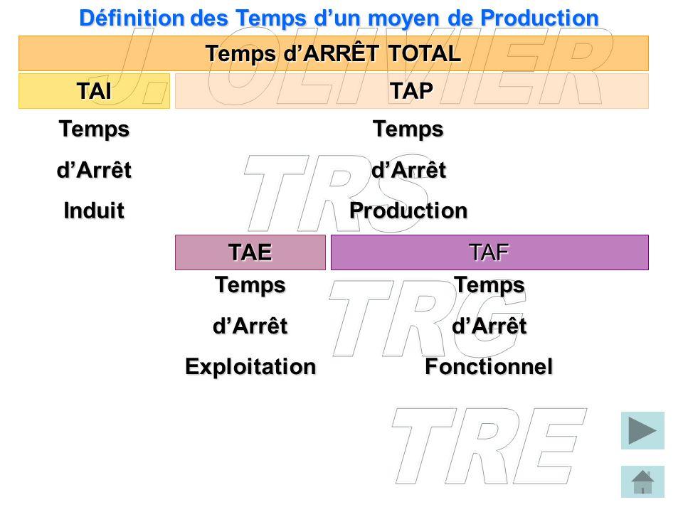 Définition des Temps dun moyen de Production Temps dARRÊT TOTAL TAI TAP Temps dArrêt Induit TAE Temps dArrêt Exploitation TAF TempsdArrêtProduction Te