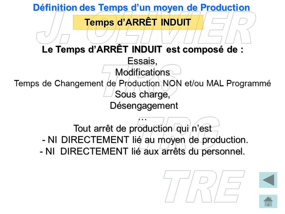 Le Temps dARRÊT INDUIT est composé de : Essais,Modifications Temps de Changement de Production NON et/ou MAL Programmé Sous charge, Désengagement Dése
