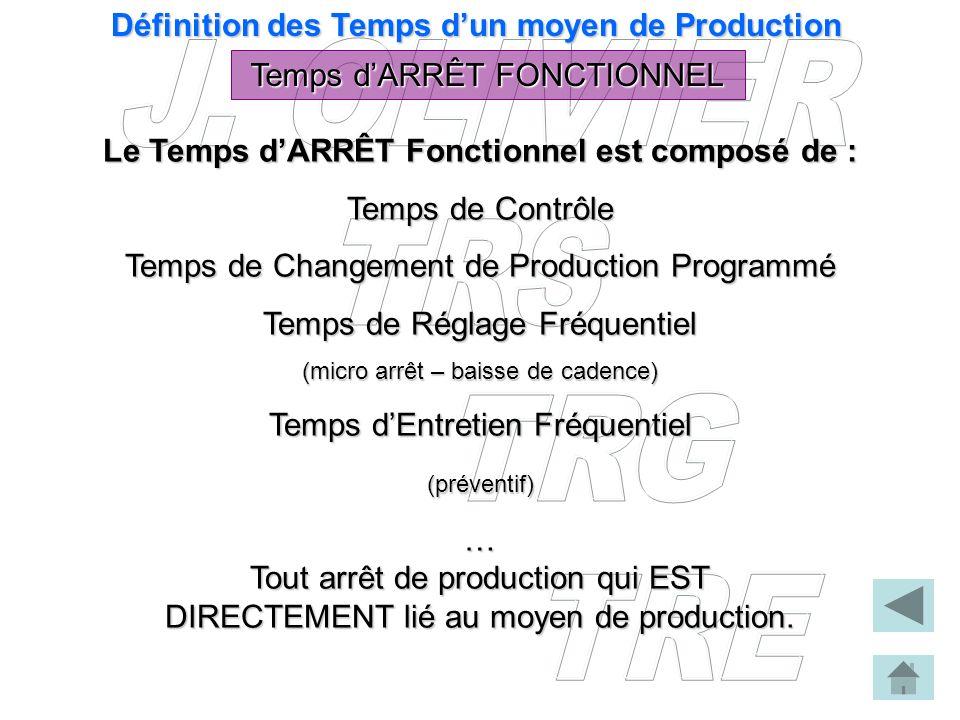 Définition des Temps dun moyen de Production Temps dARRÊT FONCTIONNEL Le Temps dARRÊT Fonctionnel est composé de : Temps de Contrôle Temps de Changeme