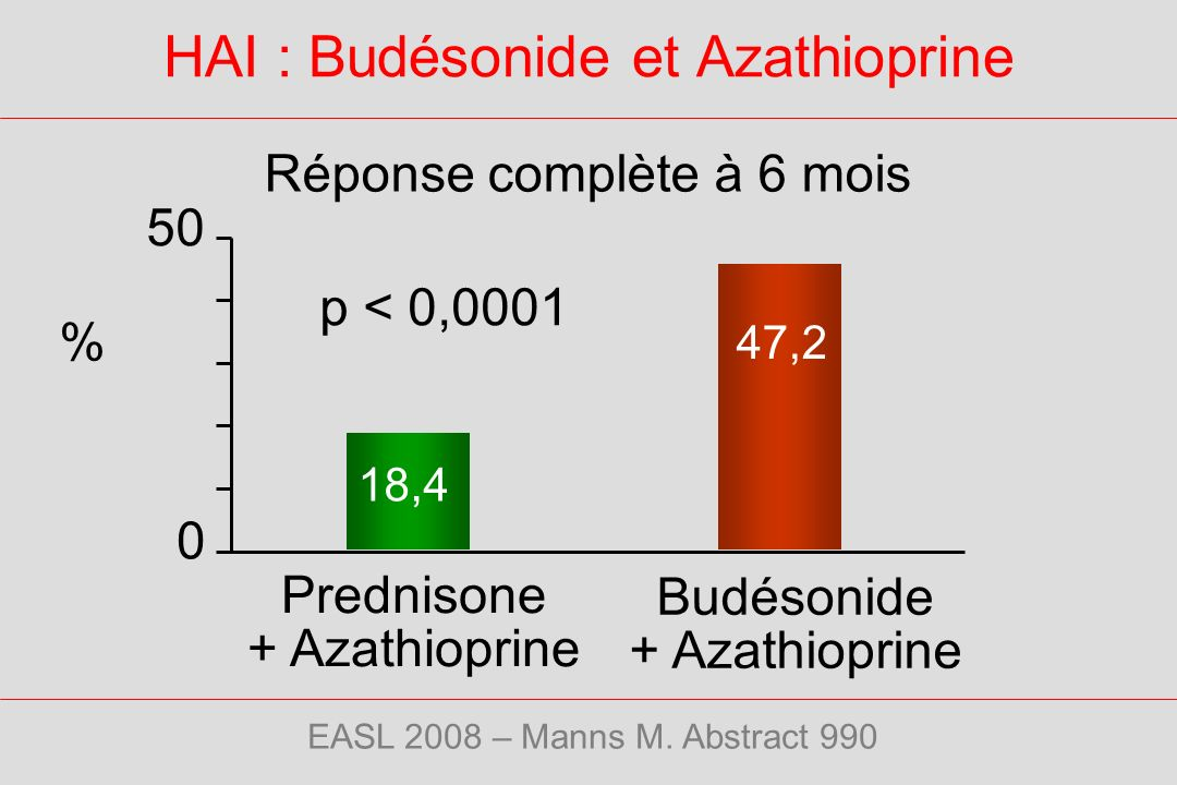 HAI : Budésonide et Azathioprine EASL 2008 – Manns M. Abstract 990 47,2 18,4 0 50 p < 0,0001 % Budésonide + Azathioprine Prednisone + Azathioprine Rép