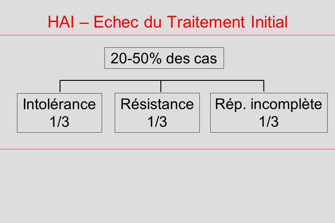 HAI – Echec du Traitement Initial 20-50% des cas Intolérance 1/3 Résistance 1/3 Rép. incomplète 1/3