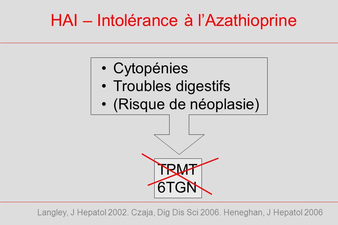 HAI – Intolérance à lAzathioprine Cytopénies Troubles digestifs (Risque de néoplasie) TPMT 6TGN Langley, J Hepatol 2002.