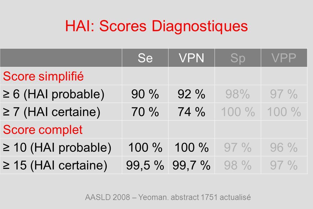 HAI: Scores Diagnostiques SeVPNSpVPP Score simplifié 6 (HAI probable)90 %92 %98%97 % 7 (HAI certaine)70 %74 %100 % Score complet 10 (HAI probable)100 % 97 %96 % 15 (HAI certaine)99,5 %99,7 %98 %97 % AASLD 2008 – Yeoman.