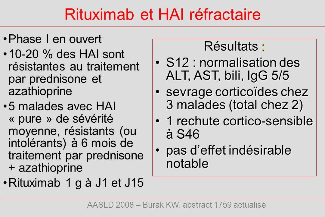 Rituximab et HAI réfractaire Phase I en ouvert 10-20 % des HAI sont résistantes au traitement par prednisone et azathioprine 5 malades avec HAI « pure » de sévérité moyenne, résistants (ou intolérants) à 6 mois de traitement par prednisone + azathioprine Rituximab 1 g à J1 et J15 AASLD 2008 – Burak KW, abstract 1759 actualisé Résultats : S12 : normalisation des ALT, AST, bili, IgG 5/5S12 : normalisation des ALT, AST, bili, IgG 5/5 sevrage corticoïdes chez 3 malades (total chez 2)sevrage corticoïdes chez 3 malades (total chez 2) 1 rechute cortico-sensible à S461 rechute cortico-sensible à S46 pas deffet indésirable notablepas deffet indésirable notable