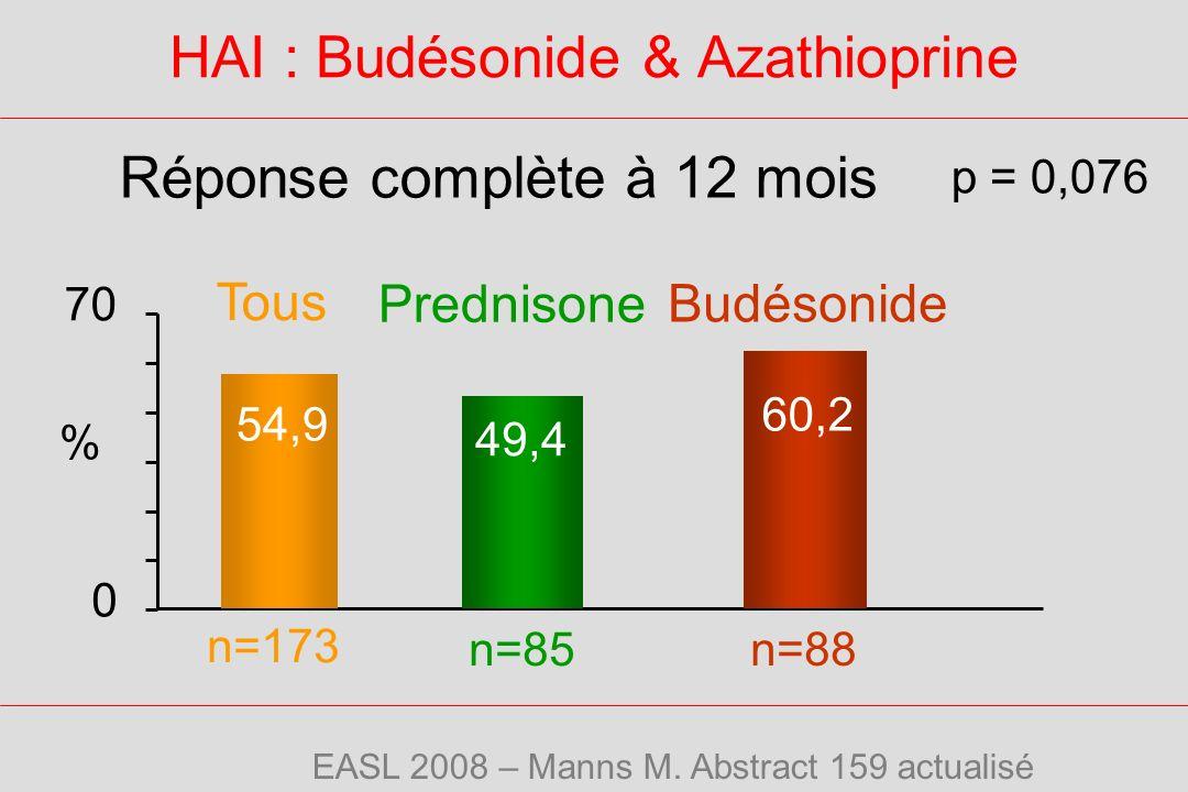 HAI : Budésonide & Azathioprine Réponse complète à 12 mois 54,9 60,2 49,4 0 70 p = 0,076 Tous n=85 n=173 n=88 % Prednisone Budésonide EASL 2008 – Manns M.