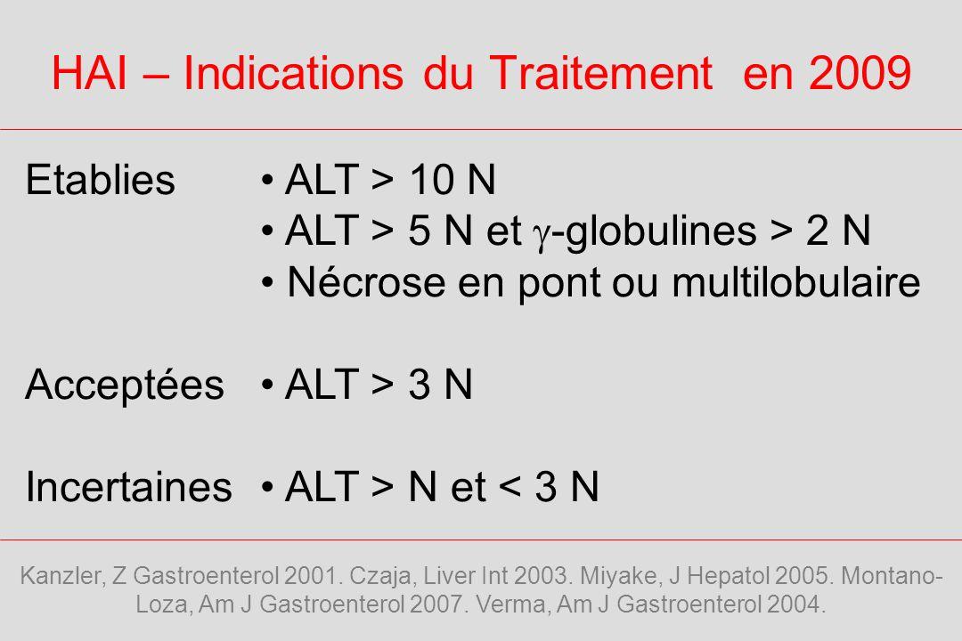 HAI : Score Diagnostique Simplifié ParamètreDiscriminateurScore AAN ou AML > 1/401 >1/802 IgG > N1 > 1,1 N2 Histologie Compatible1 Typique2 Hépatite viraleNon2 6 HAI Probable 7-8 HAI Certaine AASLD 2008 – Yeoman.