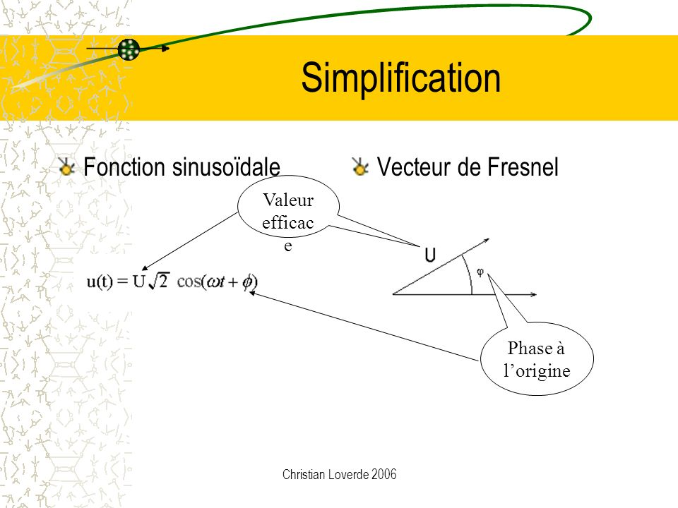 Christian Loverde 2006 Calcul du quotient Quotient: U 1 / U 2 module du quotient = quotient des modules | U 1 / U 2 | = | U 1 | / |U 2 | argument du quotient=arg numérateur – arg dénominateur = 1 - 2