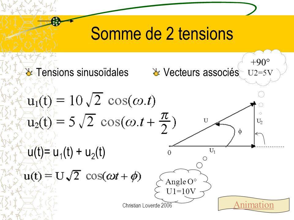 Christian Loverde 2006 Quotient de 3 + 2j et 4 - j U 1 =3 + 2j et U 2 =4-j |U 1 | = 3,6 et |U 2 | = 4,12 | U 1 | / | U 2 | = 0,87 1 = 33,7° et 2 = -14° = 1 - 2 = 47,7°