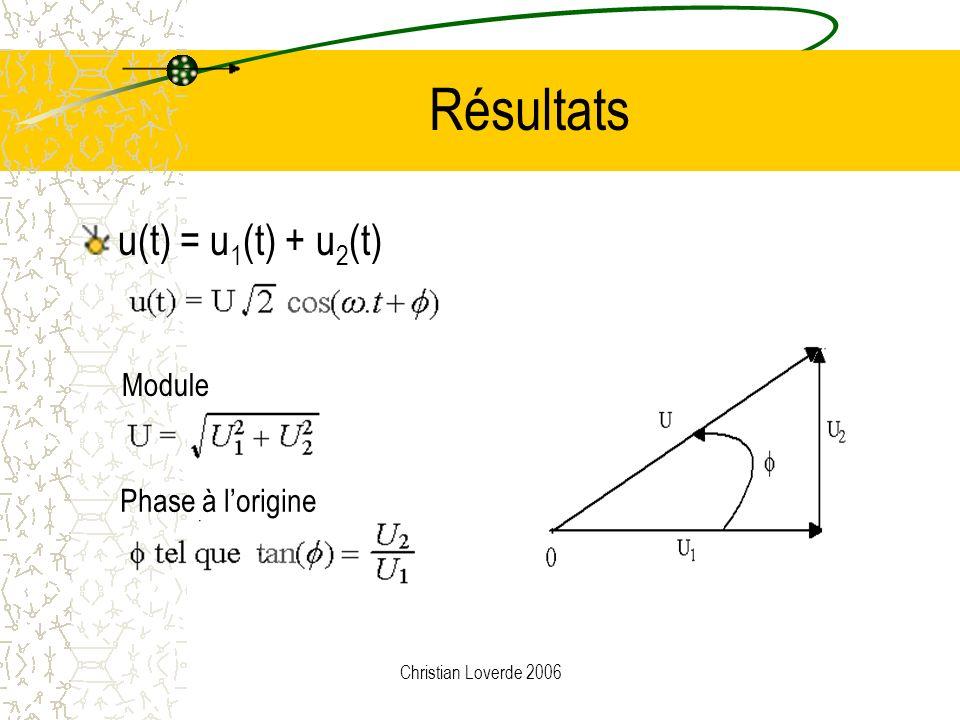 Christian Loverde 2006 Somme de 2 tensions Tensions sinusoïdalesVecteurs associés Animation Angle O° U1=10V +90° U2=5V u(t)= u 1 (t) + u 2 (t)