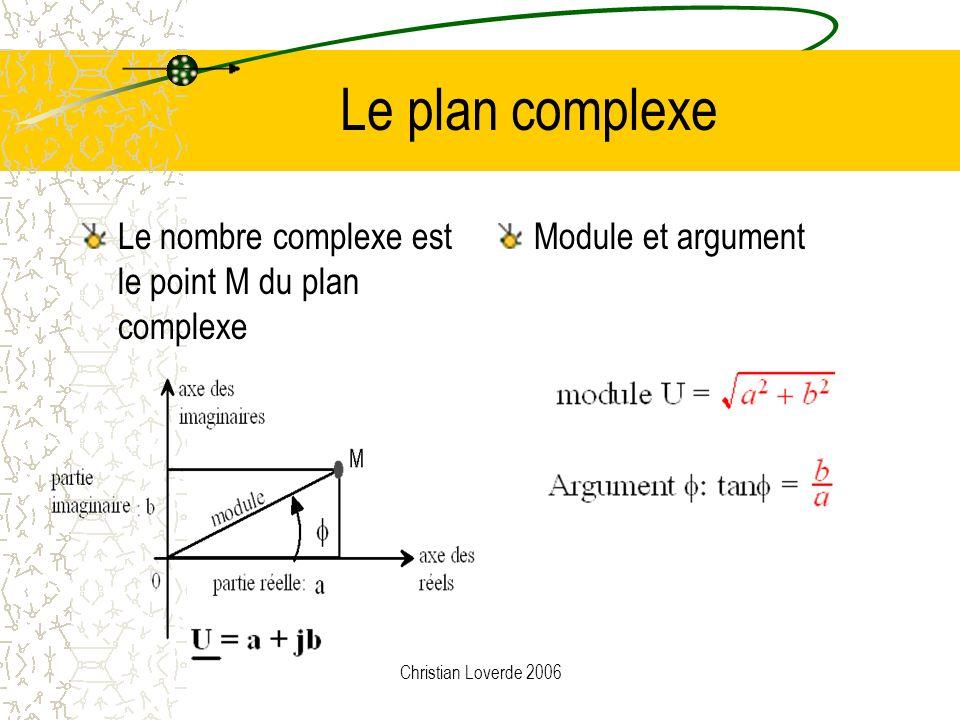 Christian Loverde 2006 Module & argument Le nombre complexe Module Argument Autre représentation avec U = a 2 + b 2