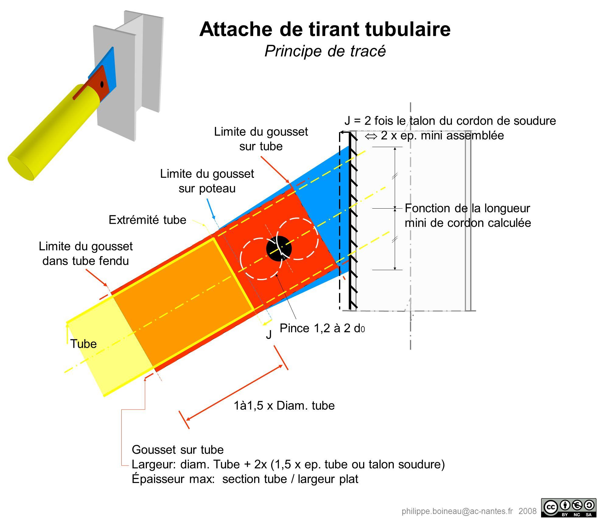 philippe.boineau@ac-nantes.fr 2008 Limite du gousset sur tube Limite du gousset sur poteau Gousset sur tube Largeur: diam. Tube + 2x (1,5 x ep. tube o