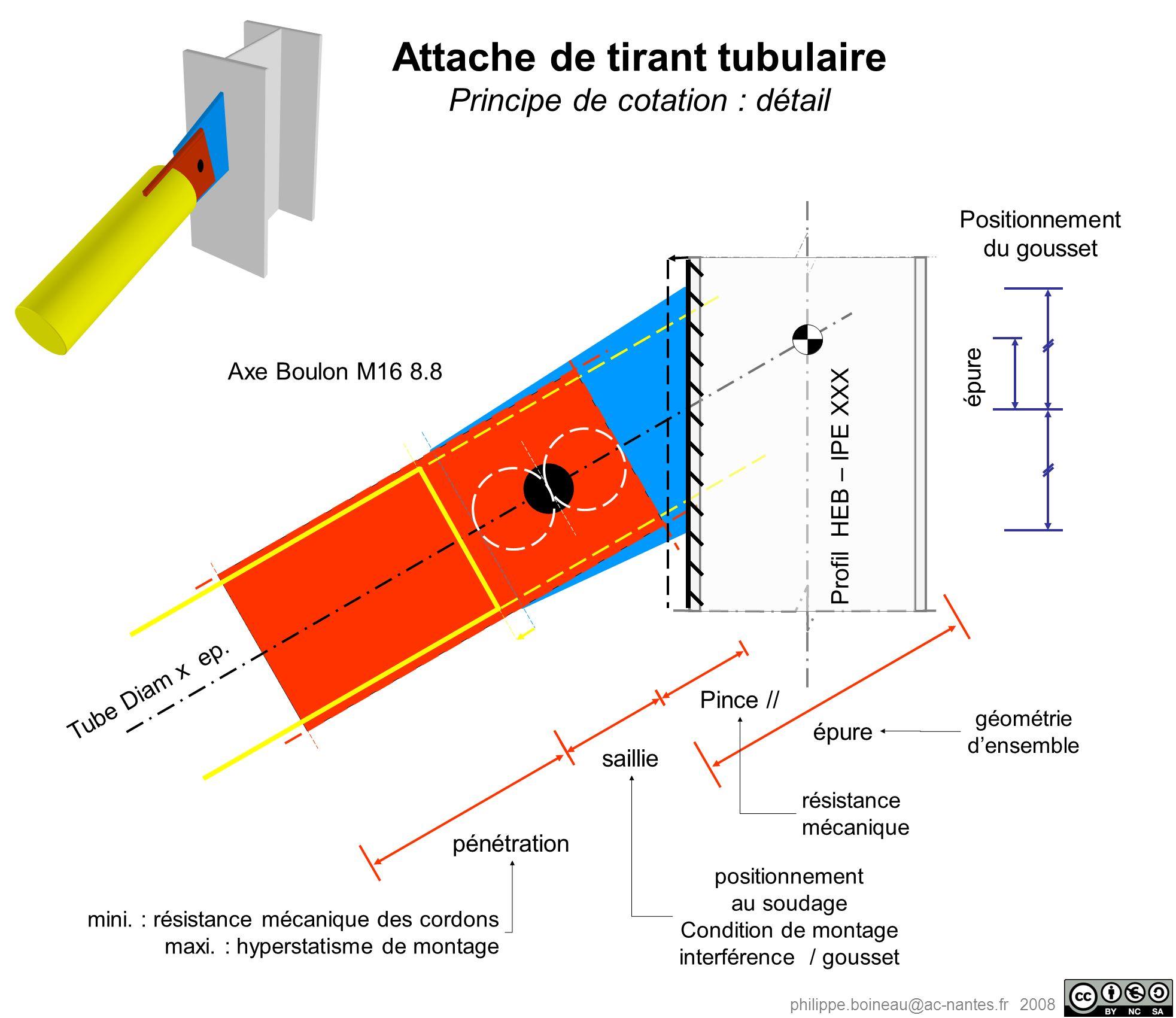 philippe.boineau@ac-nantes.fr 2008 Attache de tirant tubulaire Principe de cotation : détail pénétration épure Pince // saillie Profil HEB – IPE XXX T