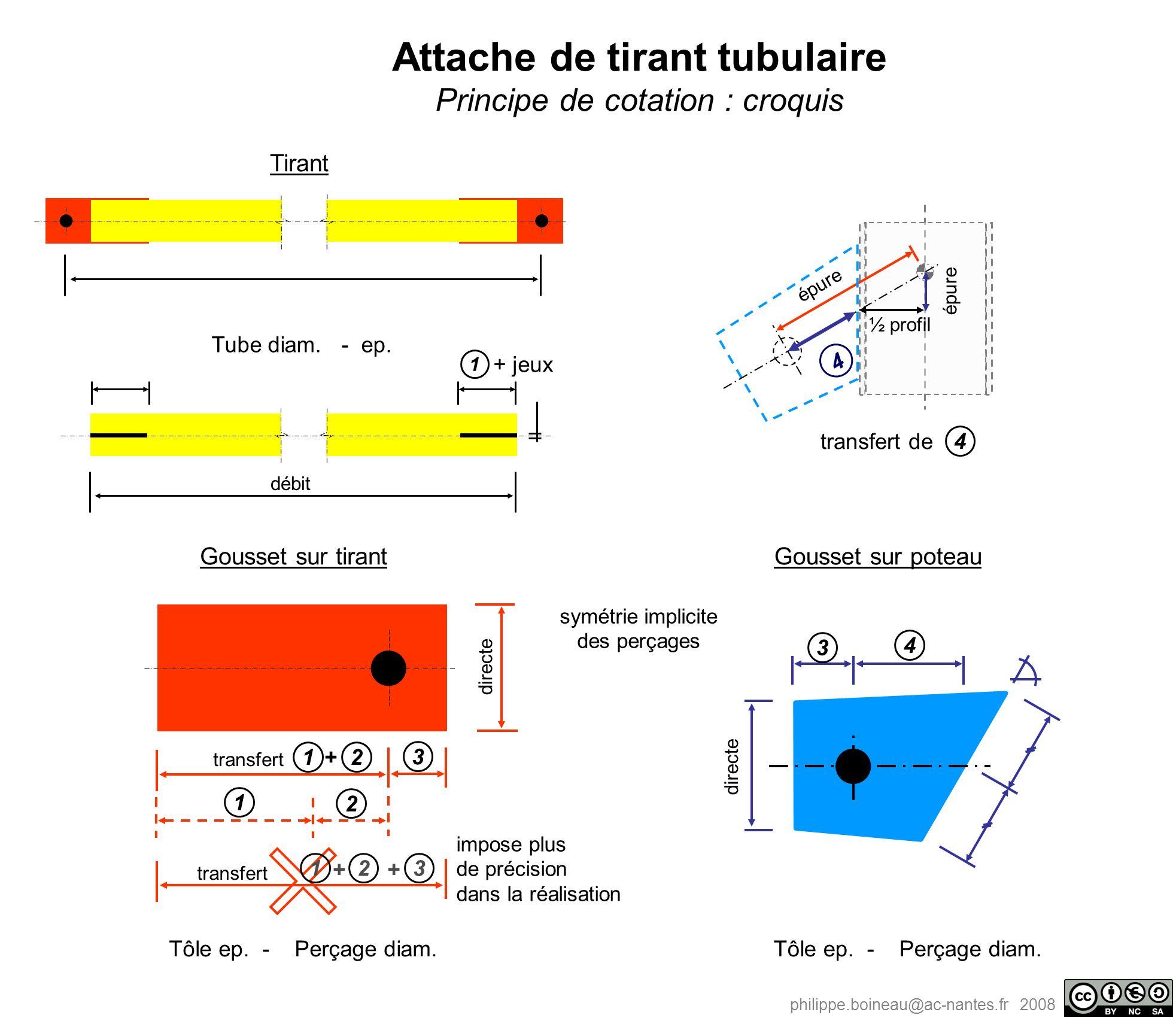 philippe.boineau@ac-nantes.fr 2008 Attache de tirant tubulaire Principe de cotation : croquis directe 3 1 2 transfert 12 + 12 ++ 3 impose plus de préc