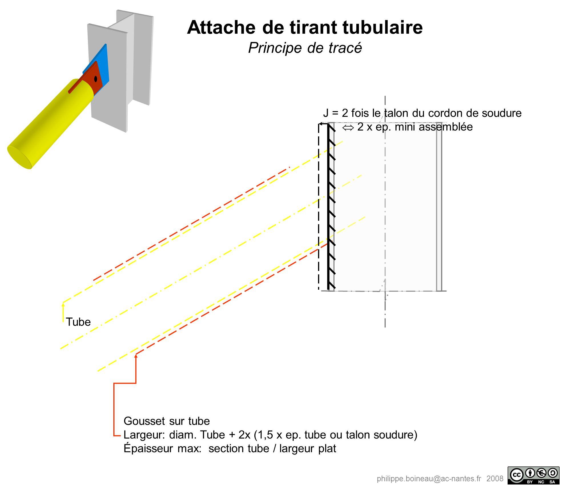 philippe.boineau@ac-nantes.fr 2008 Tube Gousset sur tube Largeur: diam. Tube + 2x (1,5 x ep. tube ou talon soudure) Épaisseur max: section tube / larg