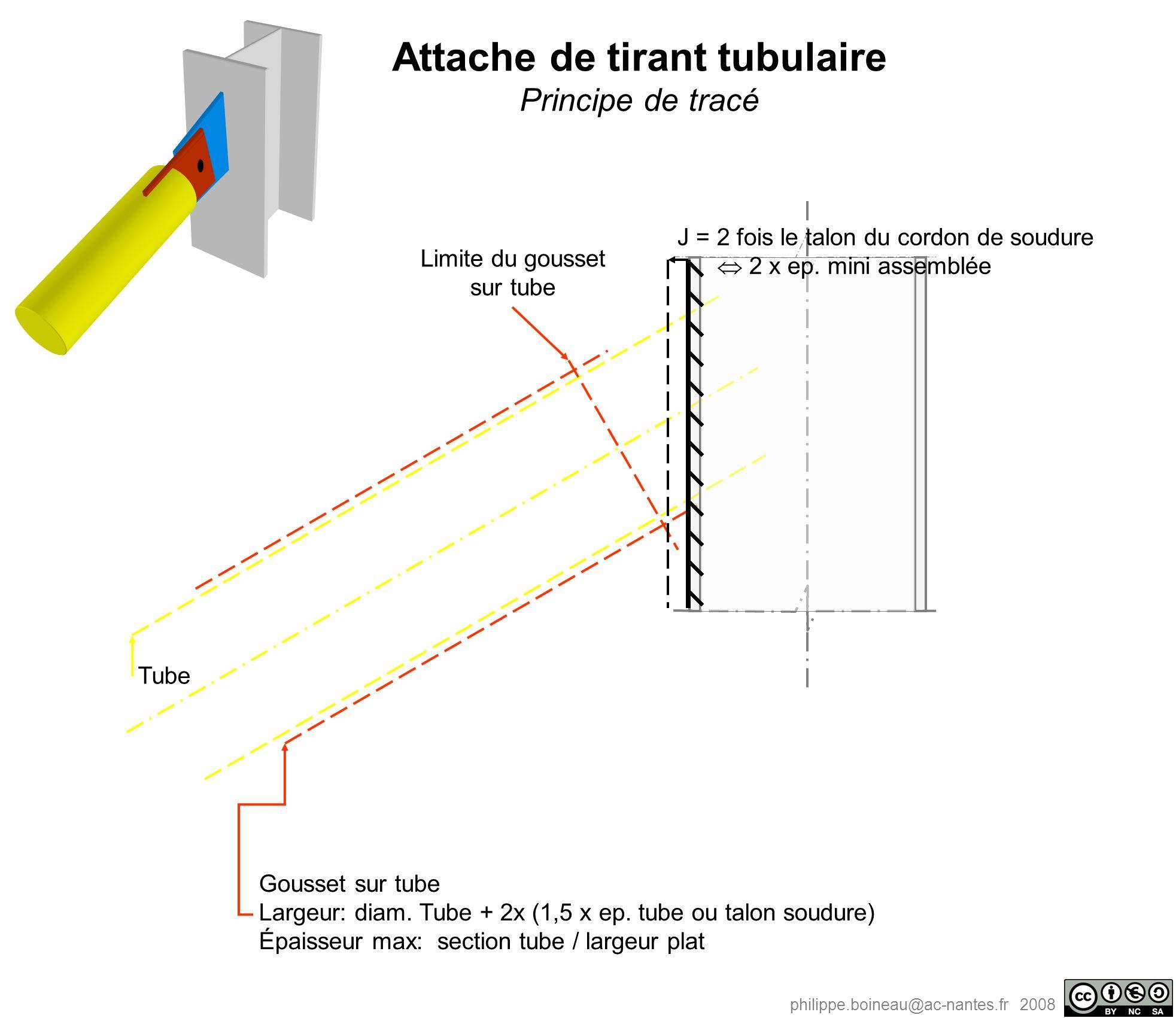 philippe.boineau@ac-nantes.fr 2008 Tube Limite du gousset sur tube Gousset sur tube Largeur: diam. Tube + 2x (1,5 x ep. tube ou talon soudure) Épaisse