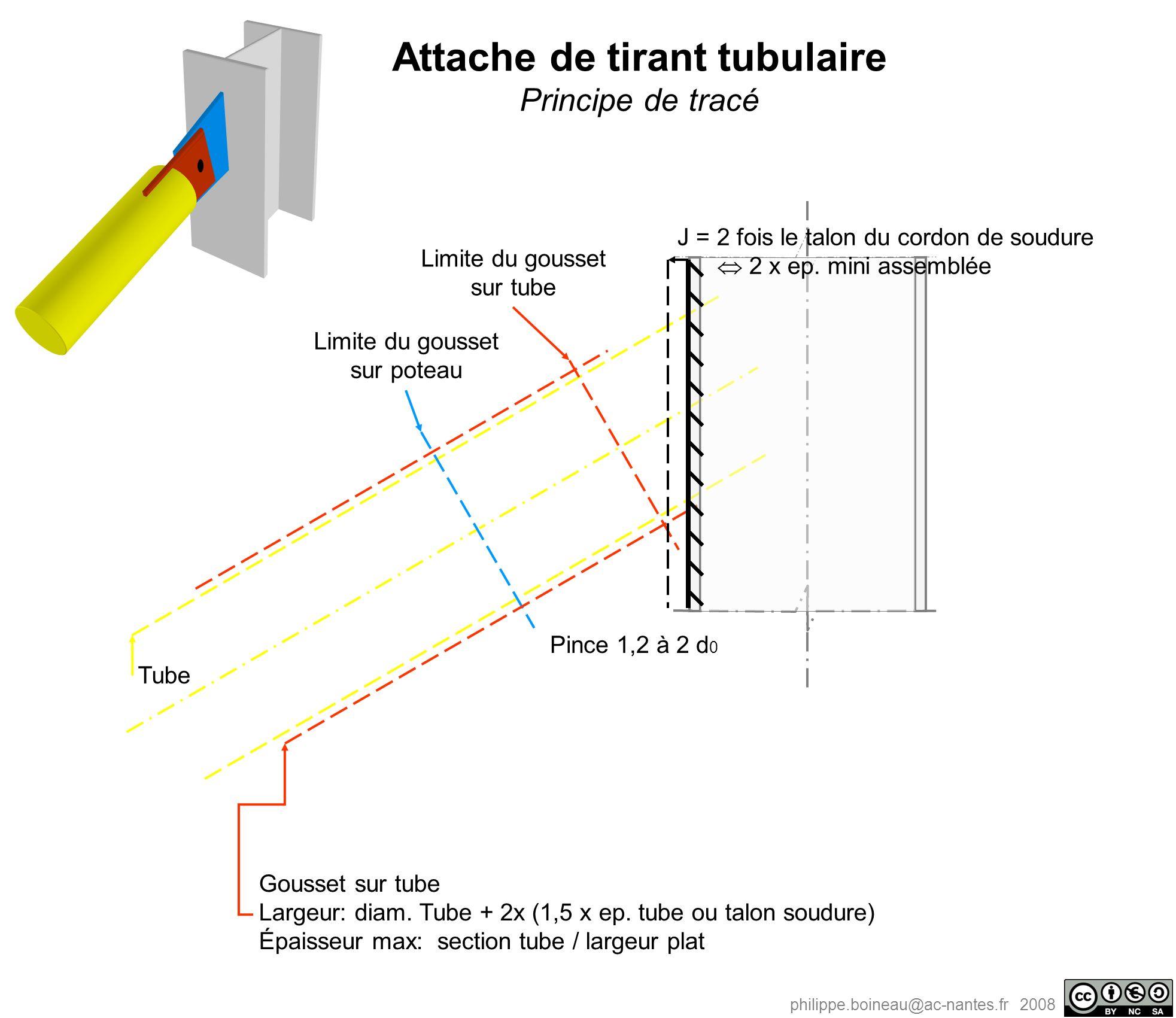 philippe.boineau@ac-nantes.fr 2008 Tube Pince 1,2 à 2 d 0 Limite du gousset sur tube Limite du gousset sur poteau Gousset sur tube Largeur: diam. Tube