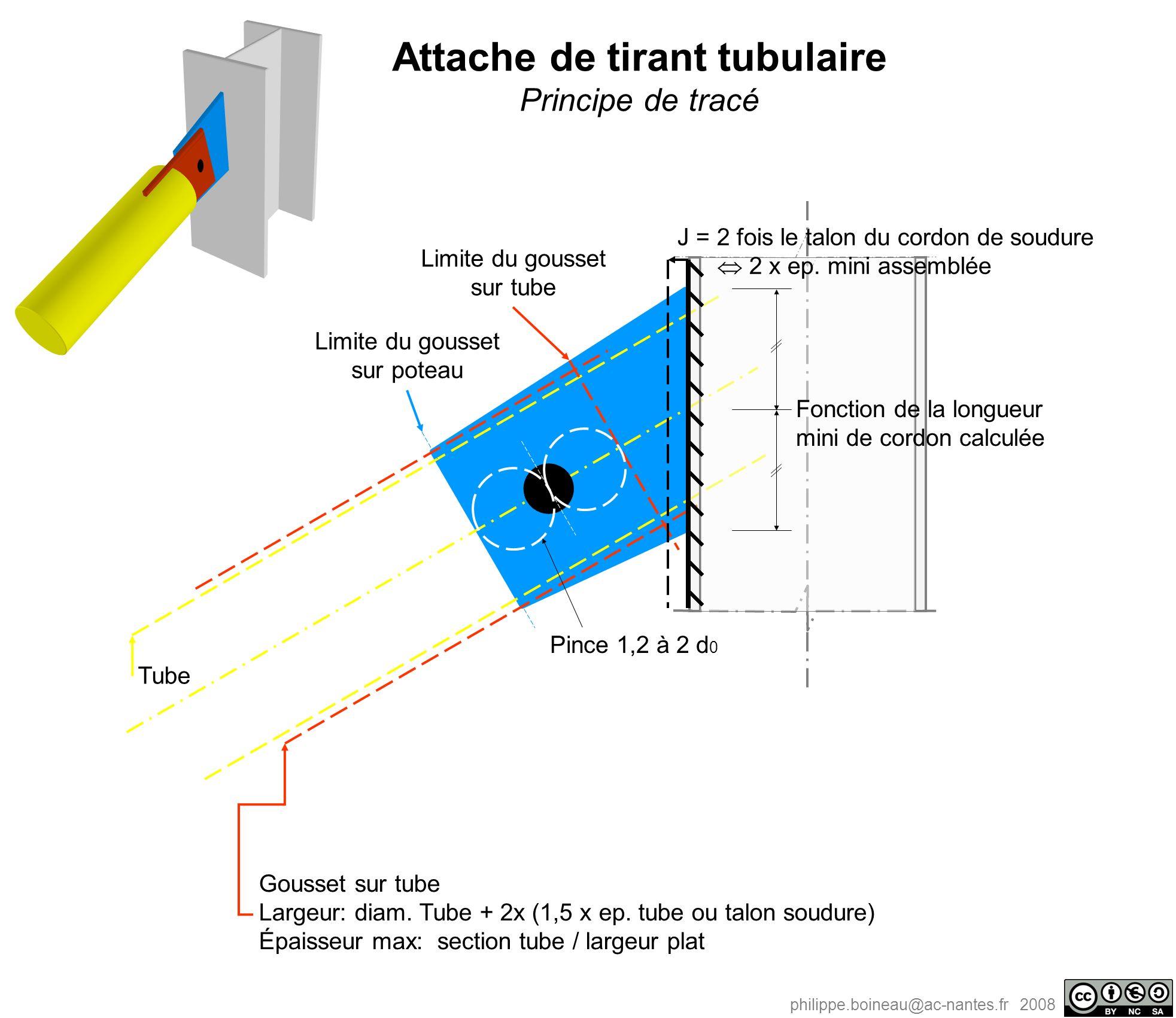 philippe.boineau@ac-nantes.fr 2008 Tube Limite du gousset sur tube Limite du gousset sur poteau Gousset sur tube Largeur: diam. Tube + 2x (1,5 x ep. t