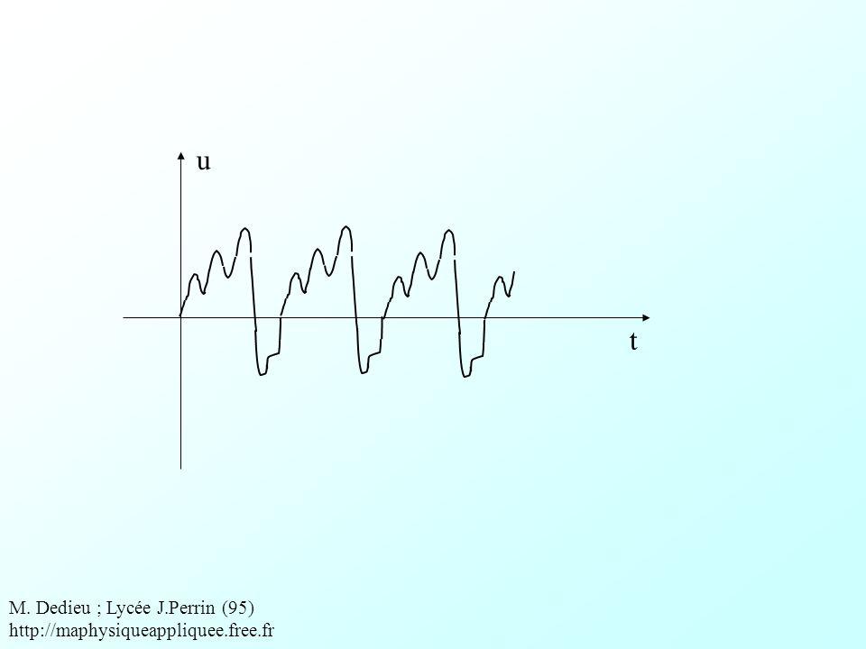 température temps Cest une grandeur variable M.