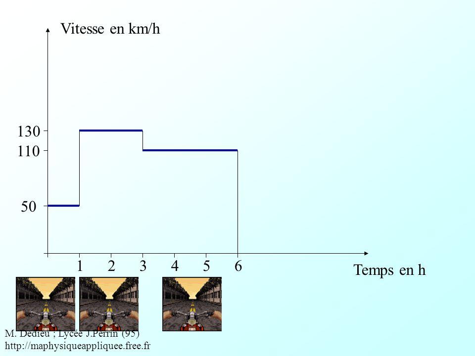 Vitesse moyenne La moto roule à 50 km/h pendant 1h La moto roule à 130 km/h pendant 2h La moto roule à 110 km/h pendant 3h M.