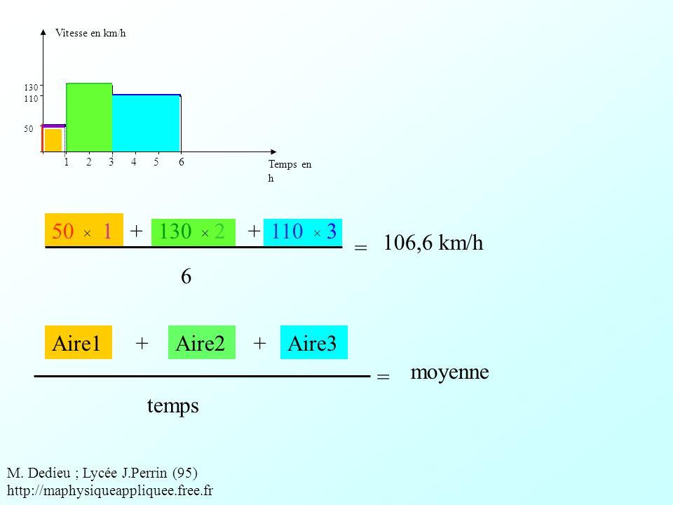 Vitesse en km/h Temps en h 50 110 130 1 2 3 4 5 6 501+1302+1103 6 = 106,6 km/h M.