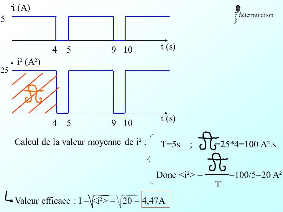 détermination i (A) t (s) 5 4 5 9 10 i² (A²) t (s) 25 4 5 9 10 M.