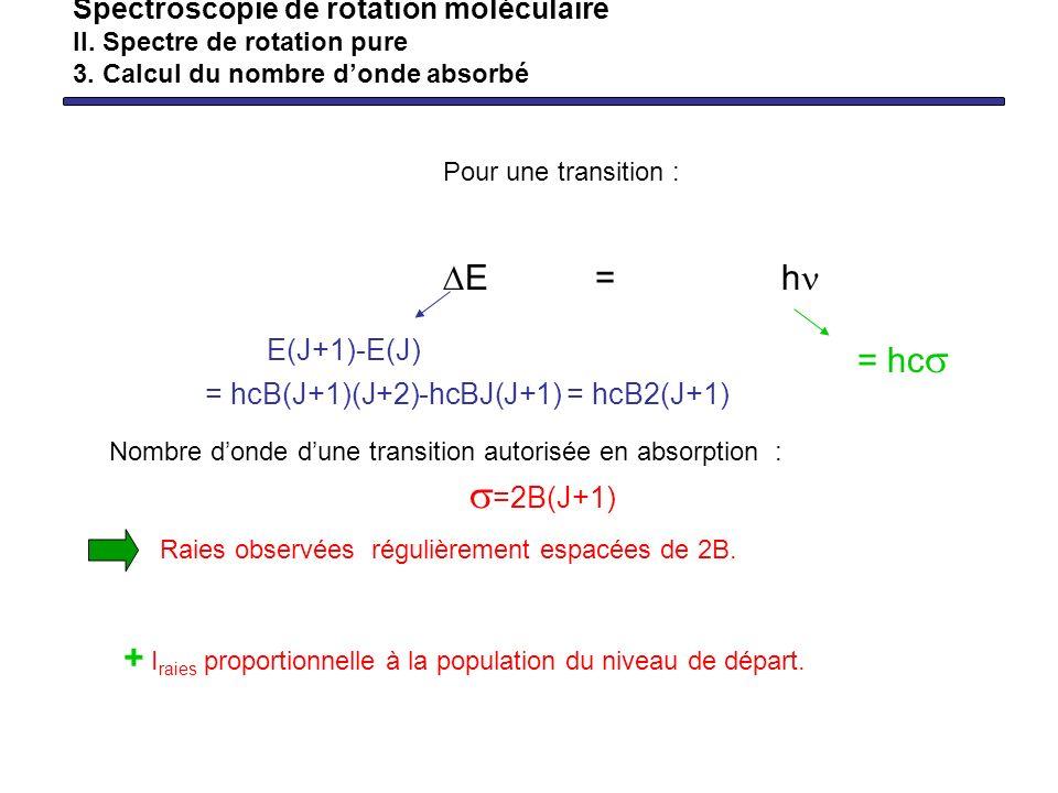 Pour une transition : E = h Nombre donde dune transition autorisée en absorption : =2B(J+1) Spectroscopie de rotation moléculaire II. Spectre de rotat