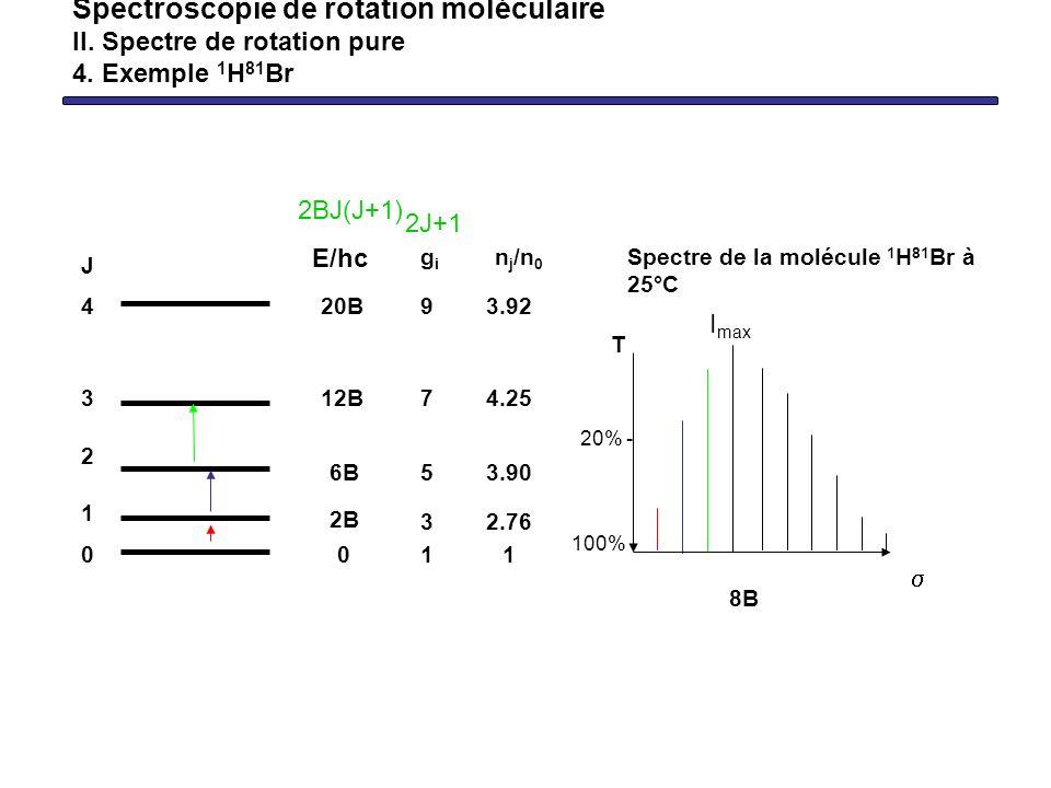 Spectroscopie de rotation moléculaire II. Spectre de rotation pure 4. Exemple 1 H 81 Br 4 3 2 1 0 J 1i1i n j /n 0 3.92 4.25 3.90 2.76 1 T Spectre de l
