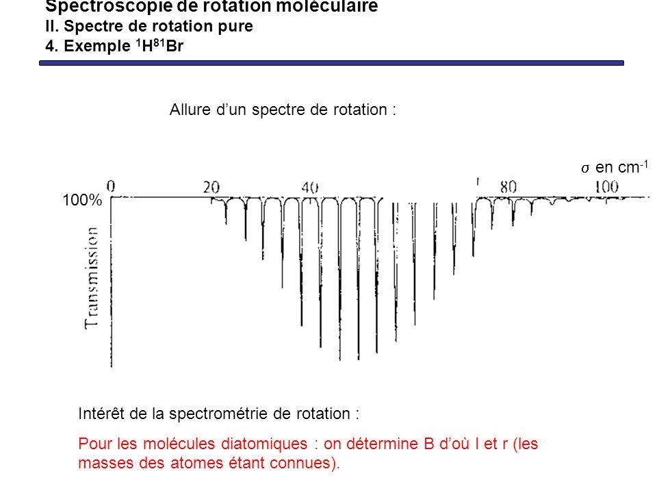 Spectroscopie de rotation moléculaire II. Spectre de rotation pure 4. Exemple 1 H 81 Br en cm -1 Allure dun spectre de rotation : Intérêt de la spectr