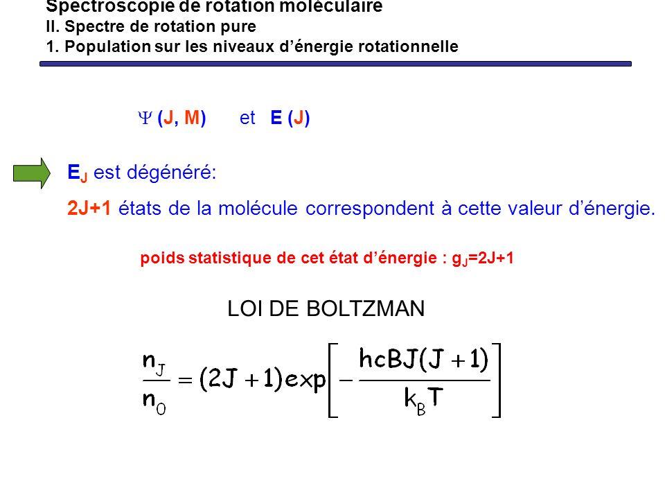 Spectroscopie de rotation moléculaire II. Spectre de rotation pure 1. Population sur les niveaux dénergie rotationnelle (J, M) et E (J) poids statisti