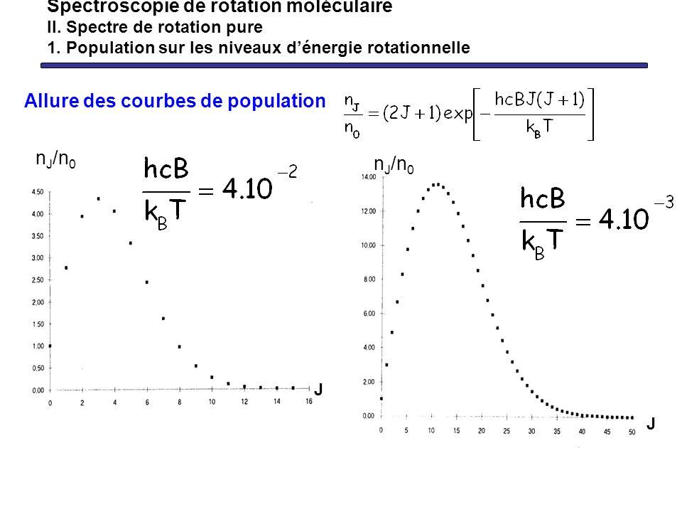 Allure des courbes de population Spectroscopie de rotation moléculaire II. Spectre de rotation pure 1. Population sur les niveaux dénergie rotationnel
