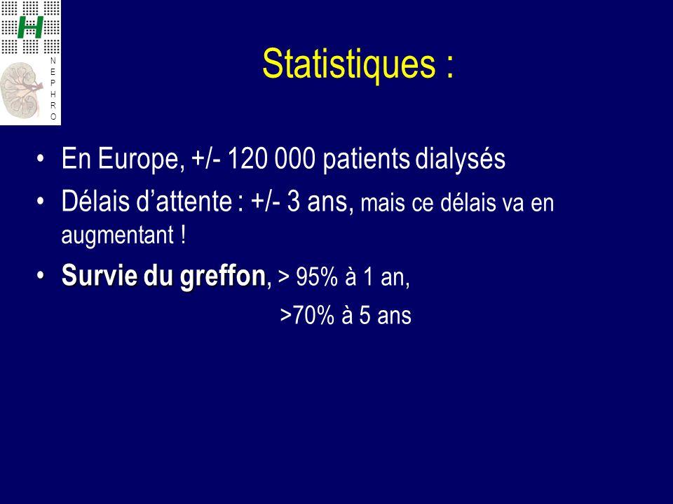 NEPHRONEPHRO Statistiques : En Europe, +/- 120 000 patients dialysés Délais dattente : +/- 3 ans, mais ce délais va en augmentant ! Survie du greffon