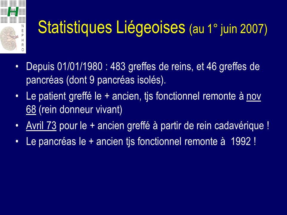 NEPHRONEPHRO Statistiques Liégeoises (au 1° juin 2007) Depuis 01/01/1980 : 483 greffes de reins, et 46 greffes de pancréas (dont 9 pancréas isolés). L