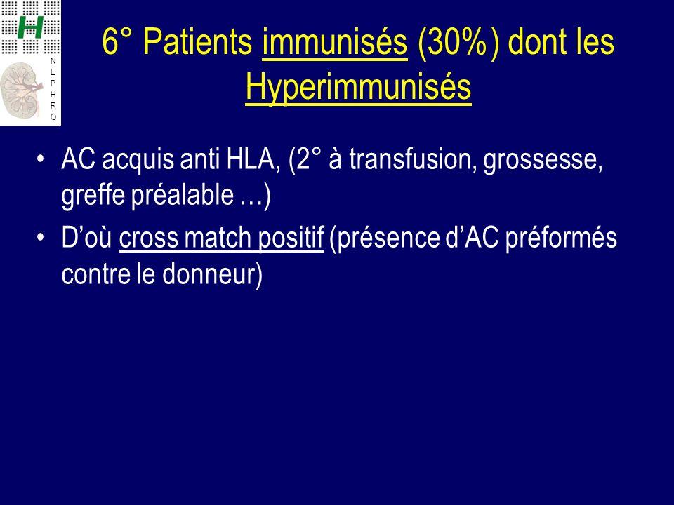 NEPHRONEPHRO 6° Patients immunisés (30%) dont les Hyperimmunisés AC acquis anti HLA, (2° à transfusion, grossesse, greffe préalable …) Doù cross match positif (présence dAC préformés contre le donneur)