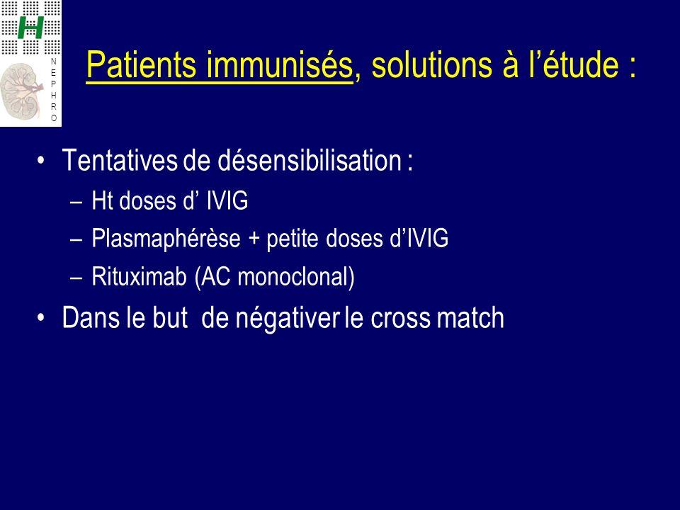 NEPHRONEPHRO Patients immunisés, solutions à létude : Tentatives de désensibilisation : –Ht doses d IVIG –Plasmaphérèse + petite doses dIVIG –Rituximab (AC monoclonal) Dans le but de négativer le cross match