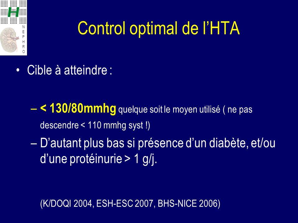 NEPHRONEPHRO Control optimal de lHTA Cible à atteindre : – < 130/80mmhg quelque soit le moyen utilisé ( ne pas descendre < 110 mmhg syst !) –Dautant plus bas si présence dun diabète, et/ou dune protéinurie > 1 g/j.