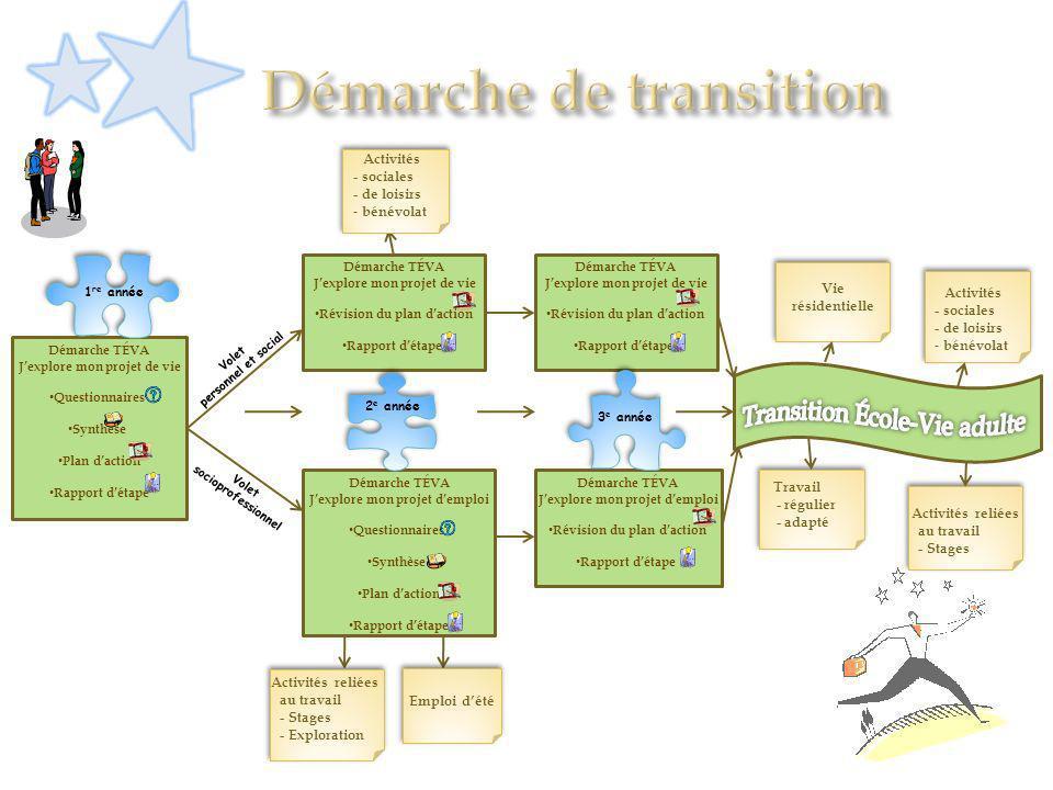 Démarche TÉVA Jexplore mon projet de vie Questionnaires Synthèse Plan daction Rapport détape Volet personnel et social Volet socioprofessionnel Démarc