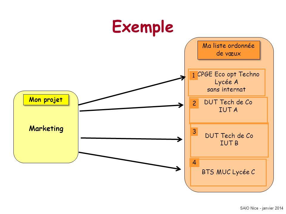 SAIO Nice - janvier 2014 Exemple Mon projet Marketing Ma liste ordonnée de vœux CPGE Eco opt Techno Lycée A sans internat DUT Tech de Co IUT A DUT Tec