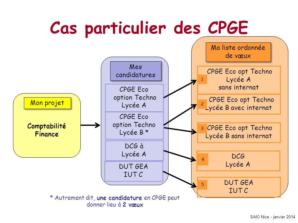 SAIO Nice - janvier 2014 Cas particulier des CPGE Mon projet Comptabilité Finance Mes candidatures CPGE Eco option Techno Lycée A CPGE Eco option Tech