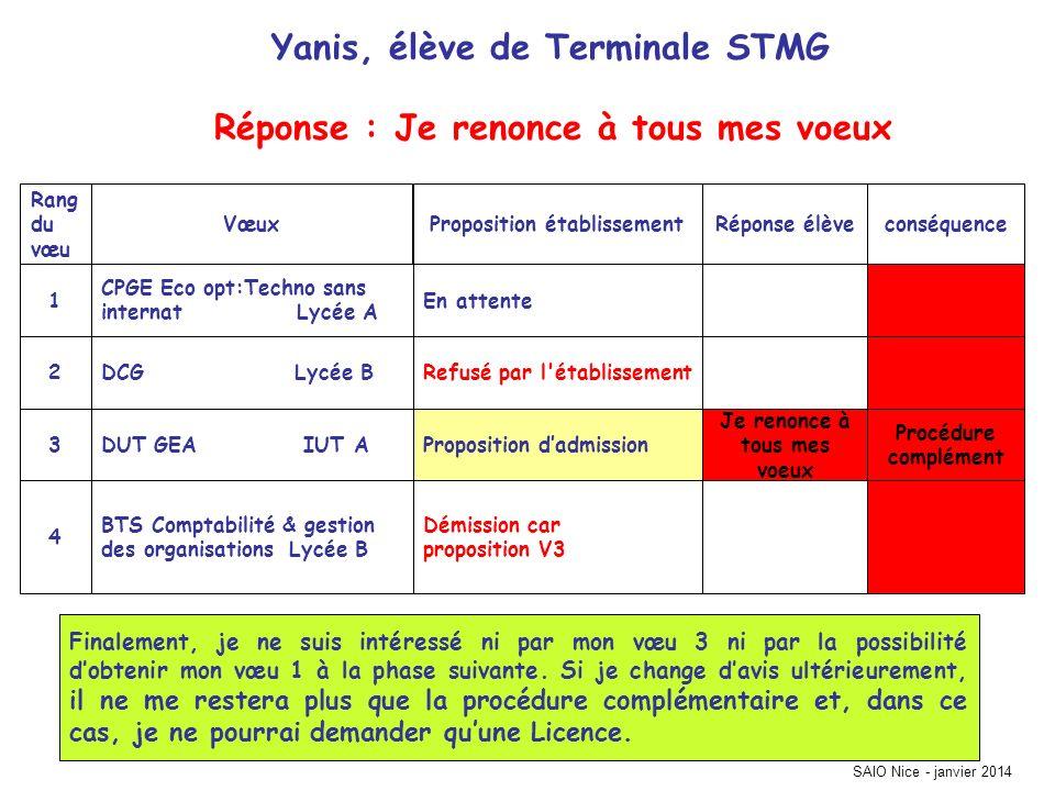 SAIO Nice - janvier 2014 conséquenceRéponse élèveProposition établissementVœux Rang du vœu Démission car proposition V3 BTS Comptabilité & gestion des