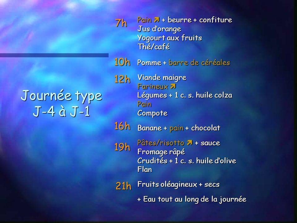 Journée type J-4 à J-1 Pain + beurre + confiture Jus dorange Yogourt aux fruits Thé/café Pomme + barre de céréales Viande maigre Farineux Farineux Légumes + 1 c.