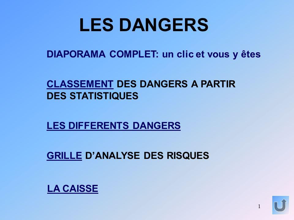 1 LES DANGERS CLASSEMENTCLASSEMENT DES DANGERS A PARTIR DES STATISTIQUES LES DIFFERENTS DANGERS GRILLEGRILLE DANALYSE DES RISQUES DIAPORAMA COMPLET: u