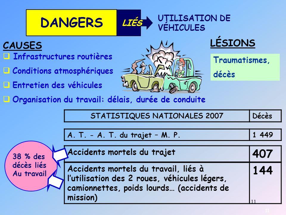 11 DANGERS LIÉS UTILISATION DE VÉHICULES CAUSES LÉSIONS Infrastructures routières Conditions atmosphériques Entretien des véhicules Organisation du tr