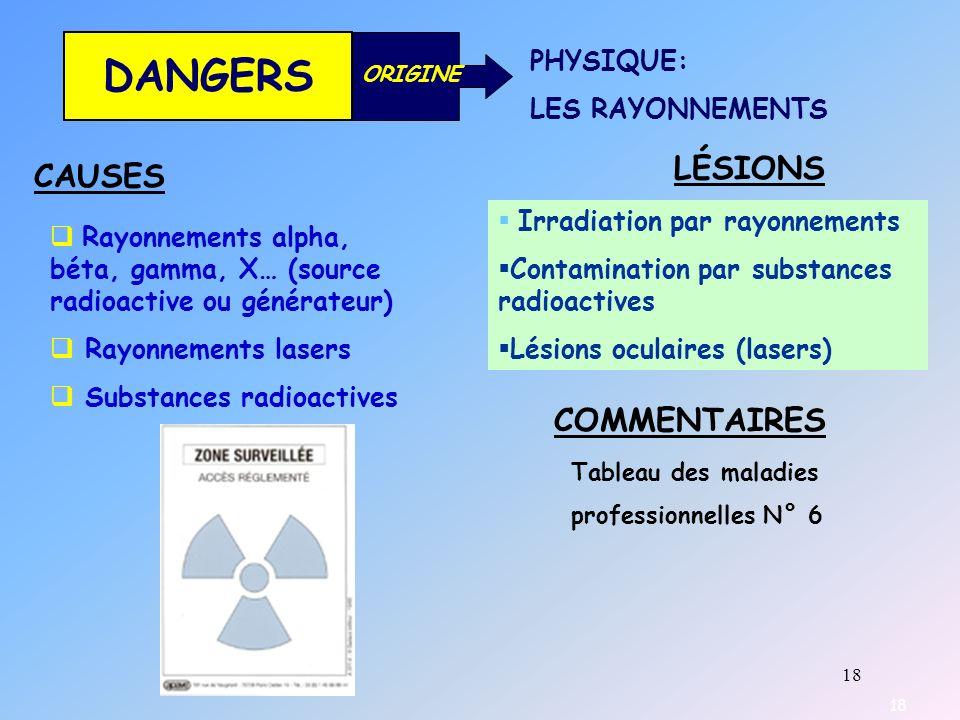 18 DANGERS ORIGINE PHYSIQUE: LES RAYONNEMENTS CAUSES LÉSIONS COMMENTAIRES Rayonnements alpha, béta, gamma, X… (source radioactive ou générateur) Rayon