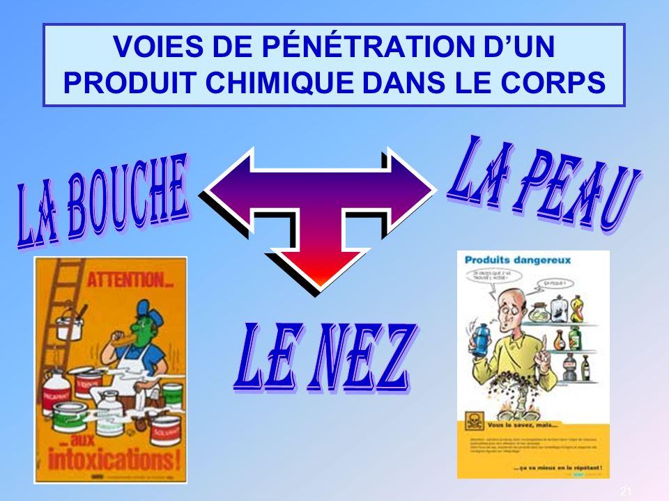 21 VOIES DE PÉNÉTRATION DUN PRODUIT CHIMIQUE DANS LE CORPS 21