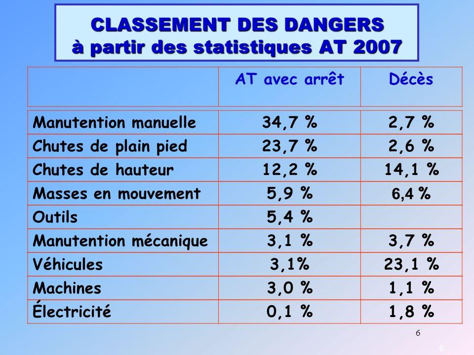 6 CLASSEMENT DES DANGERS à partir des statistiques AT 2007 6 AT avec arrêtDécès Manutention manuelle34,7 %2,7 % Chutes de plain pied23,7 %2,6 % Chutes