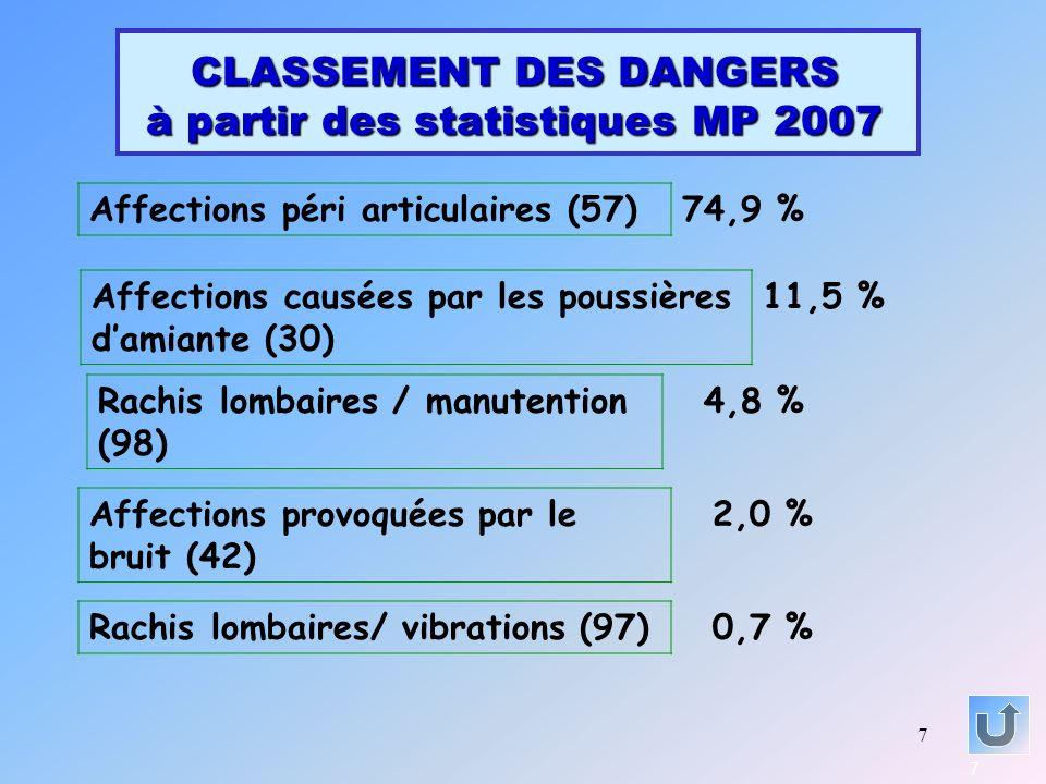 7 CLASSEMENT DES DANGERS à partir des statistiques MP 2007 7 Affections péri articulaires (57)74,9 % Affections provoquées par le bruit (42) 2,0 % Aff